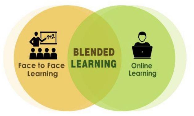 Pembelajaran Model Blended Learning